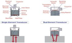 Conventional Transducer Construction |