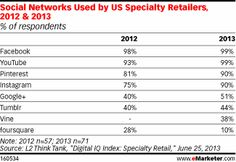 Despite this, retailers are clearly investing resources in establishing a presence on various social media. L2 Think Tank found that the adoption by retailers of Facebook, Twitter, YouTube, Pinterest and Instagram had climbed between 2012 and 2013. Twitter, Facebook and YouTube saw almost complete adoption rates, while the use of Pinterest and Instagram was at 90%. Participation on foursquare, meanwhile, dropped to 10% from 28% last year.