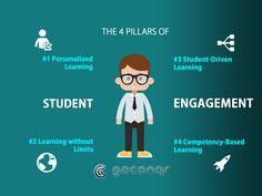 4 Pillars to Increas