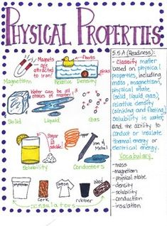 This Physical Properties of Matter poster is designed to aide students in understanding that matter has various properties; if a substance is unknown, it can be identified using physical properties. The Texas TEK (5.5A) is listed within the poster inlcuding if the TEK is a Readiness or Supporting Standard.