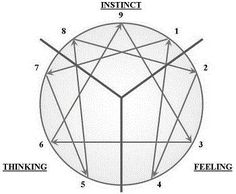 The best, clearest, cleanest explanation of the Enneagram I've ever read! TVtropes.org