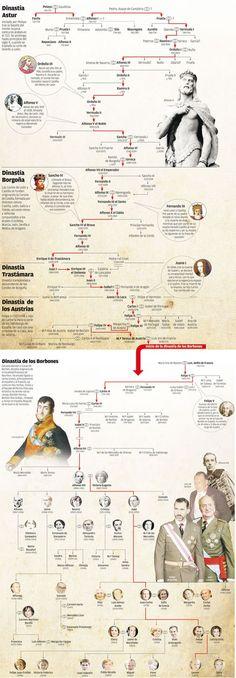 Gli Arcani Supremi (Vox clamantis in deserto - Gothian): Albero genealogico della Famiglia Reale spagnola d...