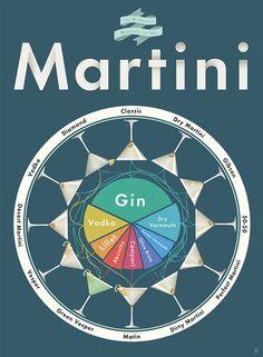 Martini Mixology Print
