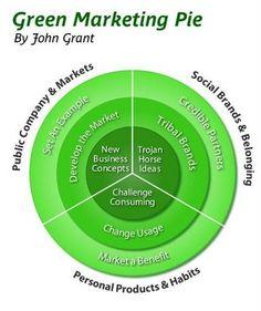 Green Marketing Pie