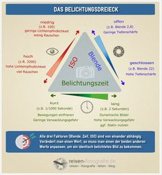 Infografik Belichtungsdreieck - kleine Version