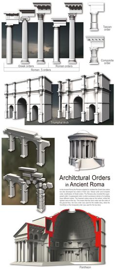 An interesting Infographic describing the five Orders and more information on the building concepts. #ancientgreekarchitecture Ancient Greek Architecture, Classical Architecture, Historical Architecture, Art And Architecture, Architecture Details, Ancient World History, Design Industrial, Empire Romain, Building Concept