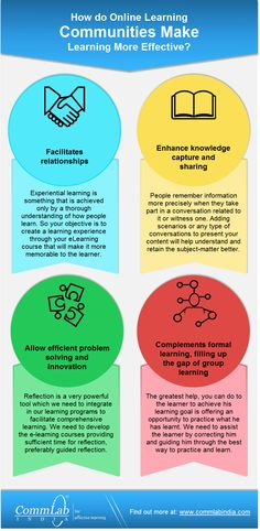 How Do Online Learning Communities Make Learning More Effective - An Infographic