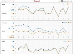4 Pinterest Analytics Tools To Maximize Your Pinterest Marketing Campaign