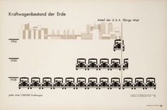 Gráfico (1930) del Gesellschafts- und Wirtschaftsmuseum