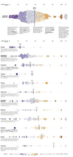 Corporations: Effective Tax Rates -interactive infographic from the NY Times Information Visualization, Data Visualization, Web Design, Chart Design, Information Design, Information Graphics, Big Data, Diagram Chart, Labor