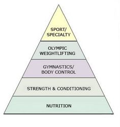 The foundation is nutrition. Crossfit then supports your sport :)