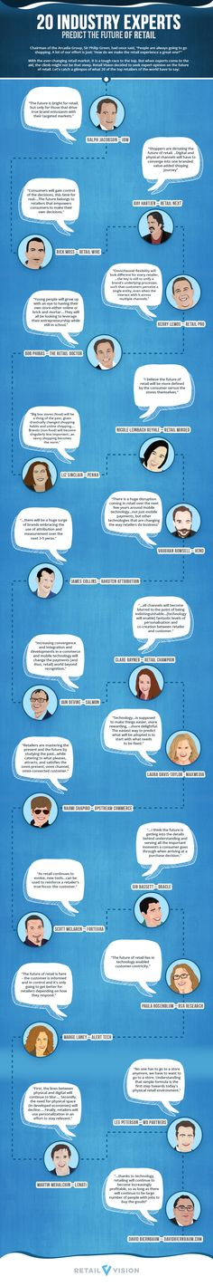 Infographic: 20 predictions for the future of retail