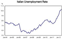 Italian unemployment continues to rise.(August 1st 2012)