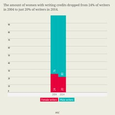 (3 of 3) Diversity in Film 2014 - Does Art Really Imitate Life?  The amount of women with writing credits dropped from 24% of writers in 2004 to just 20% of writers in 2014.