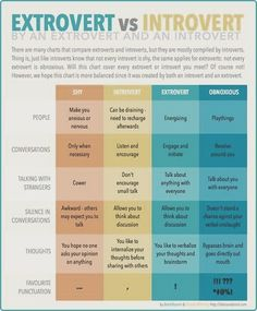 extrovert vs introvert - Based on this chart I'm shy, and introverted. Oh wait..I already knew that ;)