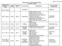 Kindergarten/1st Grade Writers Workshop Curriculum Guide - Larissa - TeachersPayTeachers.com