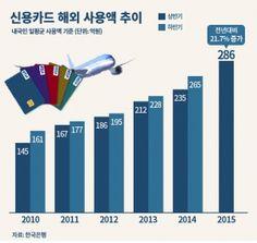 올 상반기 해외 카드사용액 역대 최대...하루 286억원
