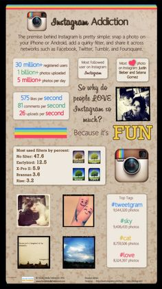 Infographics    Instagram has become a widely popular mobile photo sharing app- but just how popular is it? This infographic explains how people are using it and why. What do you love about Instagram? Posted 5/4/12