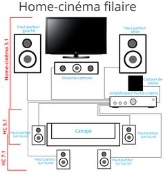 Exemple d'une installation home-cinéma filaire 5.1