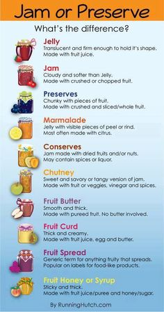 #QUICK #REFERENCE #GUIDE #Listing #Difference between #Jams, #Jellies, #Preserved, #Chutney, #Etc. | ~~ http://www.pinterest.com/bonniebuchanan ~~