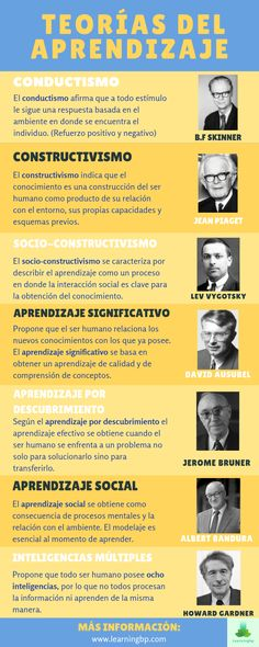 Destrezas de Aprendizaje Learning theories that every educator should know. Definition and characteristics of educational theories for use in the clas. Learning Psychology, Learning Theory, Psychology Books, Teacher Hacks, Best Teacher, Study Techniques, Tools For Teaching, Flipped Classroom, Always Learning