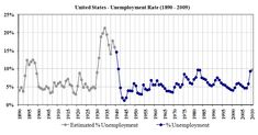 US Unemployment 1890–2009