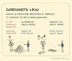 Unintended Consequences and Goodhart's Law - Towards Data Science Knowledge Management, Change Management, Business Management, Project Management, Thinking Skills, Critical Thinking, Life Skills, Life Lessons, Behavioral Economics