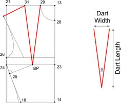 How To Calculate Dart Width [From: http://www.patternschool.com/?page_id=97# ]