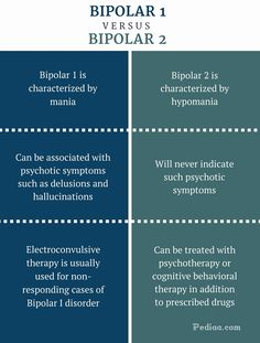 Difference Between Bipolar 1 and 2 - Bipolar 1 vs 2 Comparison Summary