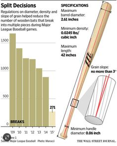 How many bats break into pieces each year in MLB games? This many. @ranimolla @ErikBrynildsen http://on.wsj.com/1eMgvvL