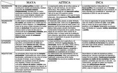 Los Primeros Pueblos de America Mayas, Incas y Aztecas Civilizacion Inca Art, Aztec Culture, Ancient Civilizations, Social Science, Mayo, Social Studies, Homeschool, Language, Study