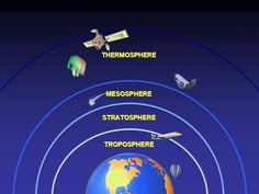 Because the air density in the upper thermosphere is so low, air temperatures there cannot be measured directly; they can be determined by observing the orbital change of satellites caused by the drag of the atmosphere; enough air molecules strike a satellite to slow it down, making it drop into a slightly lower orbit; the amount of drag is related to the density of the air and the density is related to the temperature