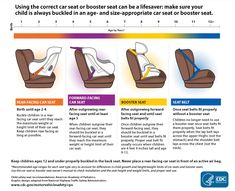 This graphic explains when to use a car seat, booster seat or seat belt. REAR-FACING CAR SEAT: Birth up to (at least) Age Forward Facing Car Seat, Rear Facing Car Seat, Booster Seat Requirements, Car Seat Guidelines, Car Seat Ages, Car Seat Weight, Convertible, Booster Car Seat, Booster Seat Rules