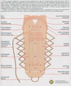 Image result for how to make a cradleboard