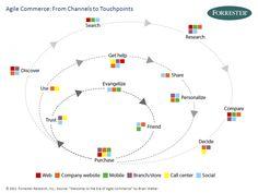 Agile Commerce - Quelle: Forrester
