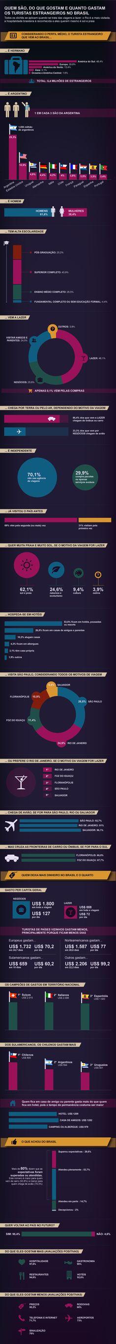 O que 5 milhões de turistas estrangeiros acham do Brasil