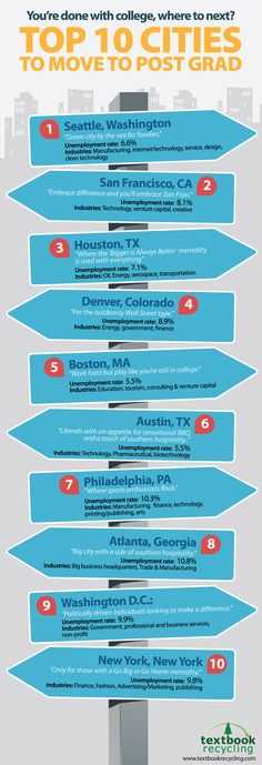 Top 10 cities to move to after graduation!