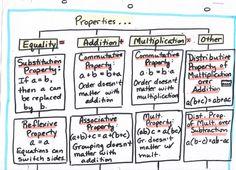 Math / Algebra – Tree Map: Properties (1 of 2) | Southwestern Middle School's Thinking Maps