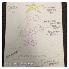 I Love My Classroom: Decorating for Christmas - Factor Trees