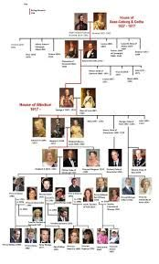 Lineage of the British Royal Family My sister could be royal! All she has to do is marry Viscount Severn. The son of Prince Edward. George Vi, Queen Victoria Family Tree, Queen Victoria Lineage, Queen Elizabeth Family Tree, Queen Elizabeth Ii, Adele, Royal Family Trees, English Royal Family Tree, British Royal Family Tree