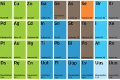 The periodic table of tech --'http://www.techhive.com/article/2013092/the-periodic-table-of-tech.html