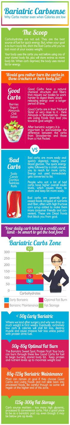 Good carbs ignite the flame and fuel fat burning, bad carbs just flash burn to make you want more. The scoop on Bariatric Carbs.