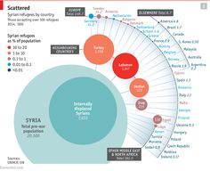 Daily chart: A crisis in context: Where Syrians find their refuge | The Economist