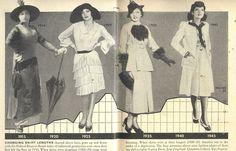 Vintage Fashion – The History of Hemlines | Glamourdaze