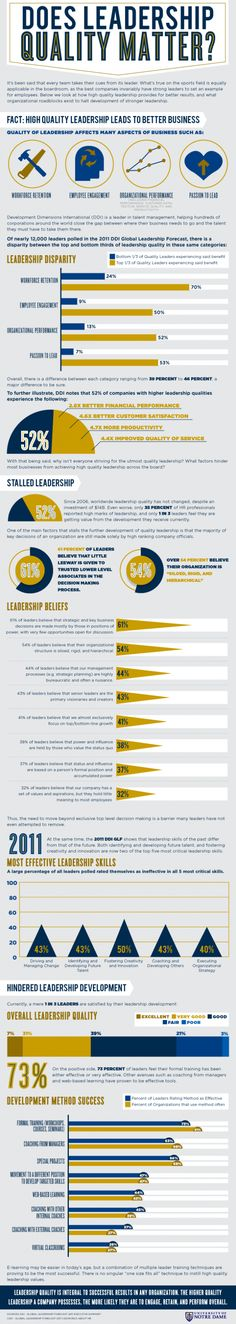 #INFOGRAPHIC: DOES LEADERSHIP QUALITY MATTER?