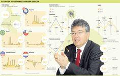 Flujos de Inversión Extranjera Directa #Negocios