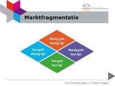 Marktfragmentatie - binnen een marktsegment kiezen voor een specifieke doelgroep