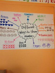 Preschool Math, Math Classroom, Fun Math, Teaching Math, Teaching Numbers, Math Games, Teaching Ideas, Second Grade Math, First Grade Math