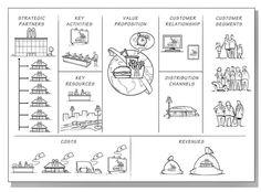 The McDonald's Business Model Canvas