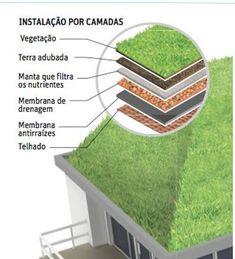 Como é feito o telhado verde ou ecológico? #techosverdes